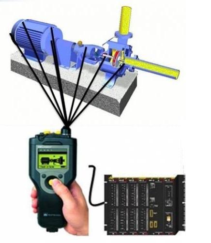 analise de vibração de motores elétricos